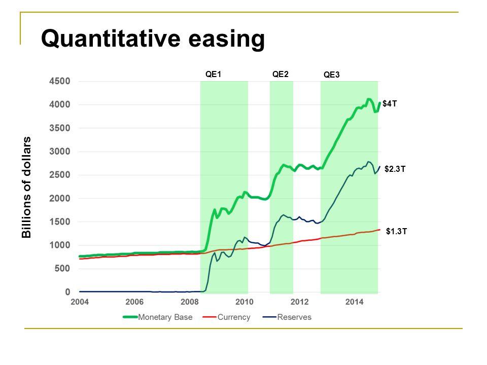 Quantitative easing QE1 QE2 QE3 $4T Billions of dollars $2.3T $1.3T