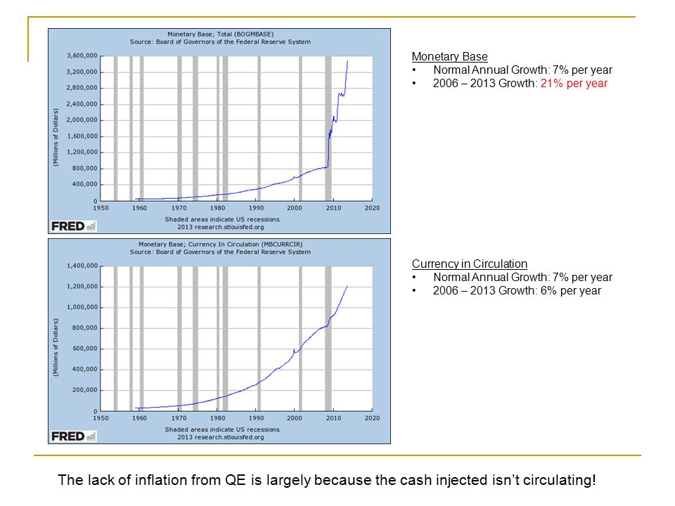 Monetary Base Normal Annual Growth: 7% per year. 2006 – 2013 Growth: 21% per year. Currency in Circulation.