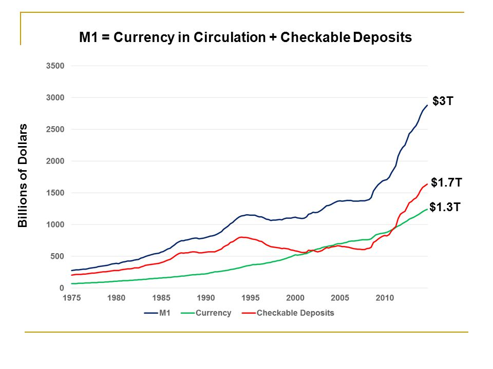 M1 = Currency in Circulation + Checkable Deposits