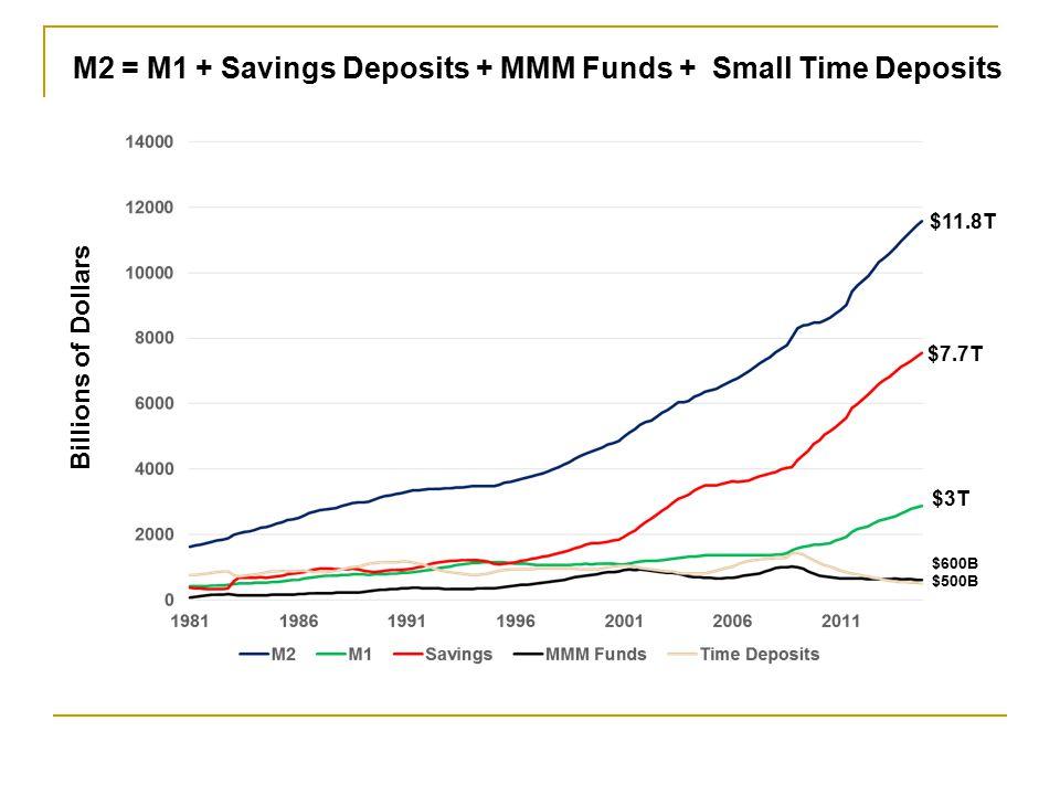 M2 = M1 + Savings Deposits + MMM Funds + Small Time Deposits