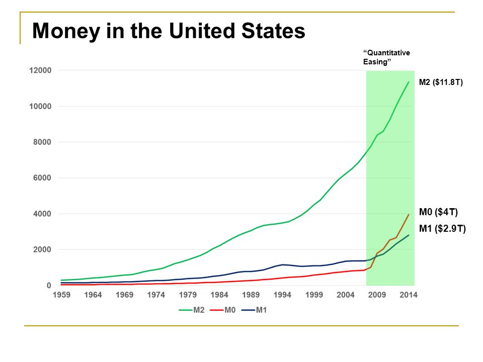 Money in the United States