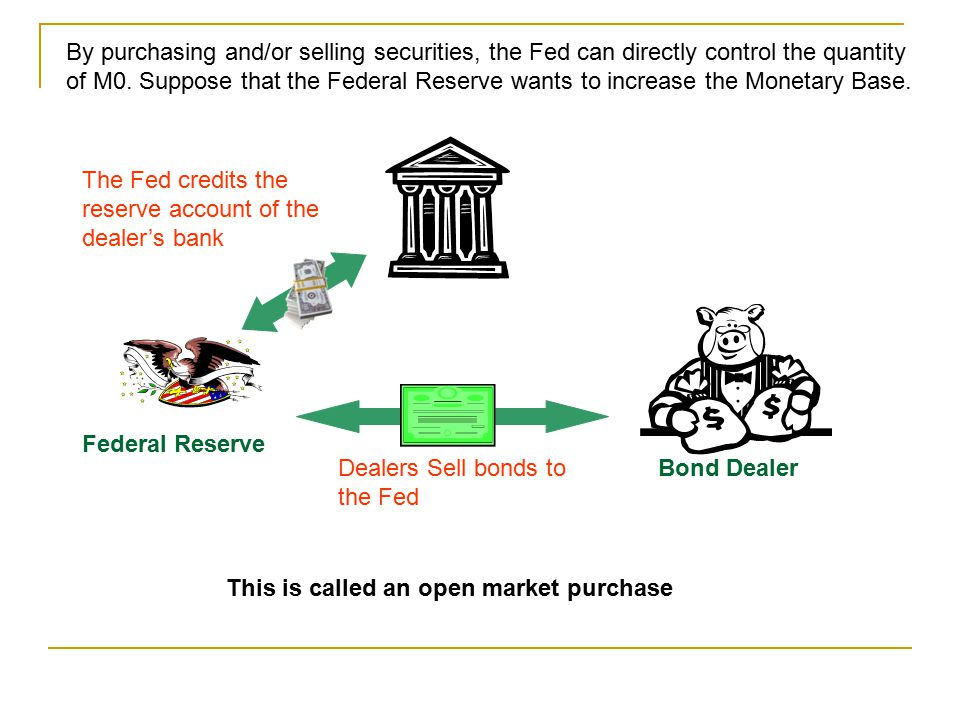 By purchasing and/or selling securities, the Fed can directly control the quantity of M0. Suppose that the Federal Reserve wants to increase the Monetary Base.