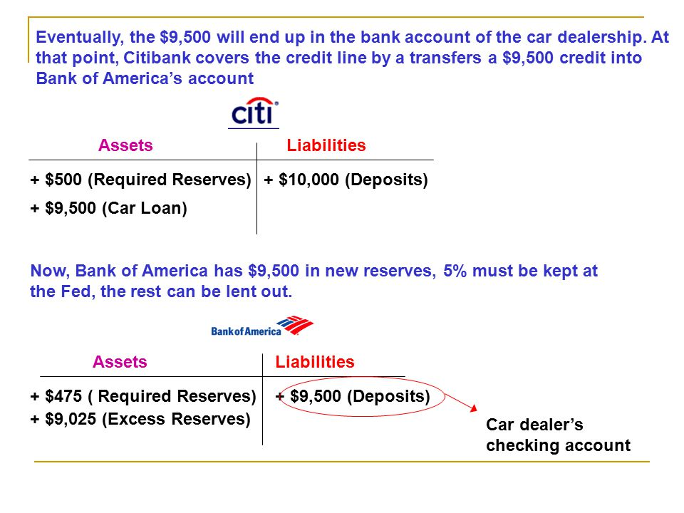Eventually, the $9,500 will end up in the bank account of the car dealership. At that point, Citibank covers the credit line by a transfers a $9,500 credit into Bank of America's account