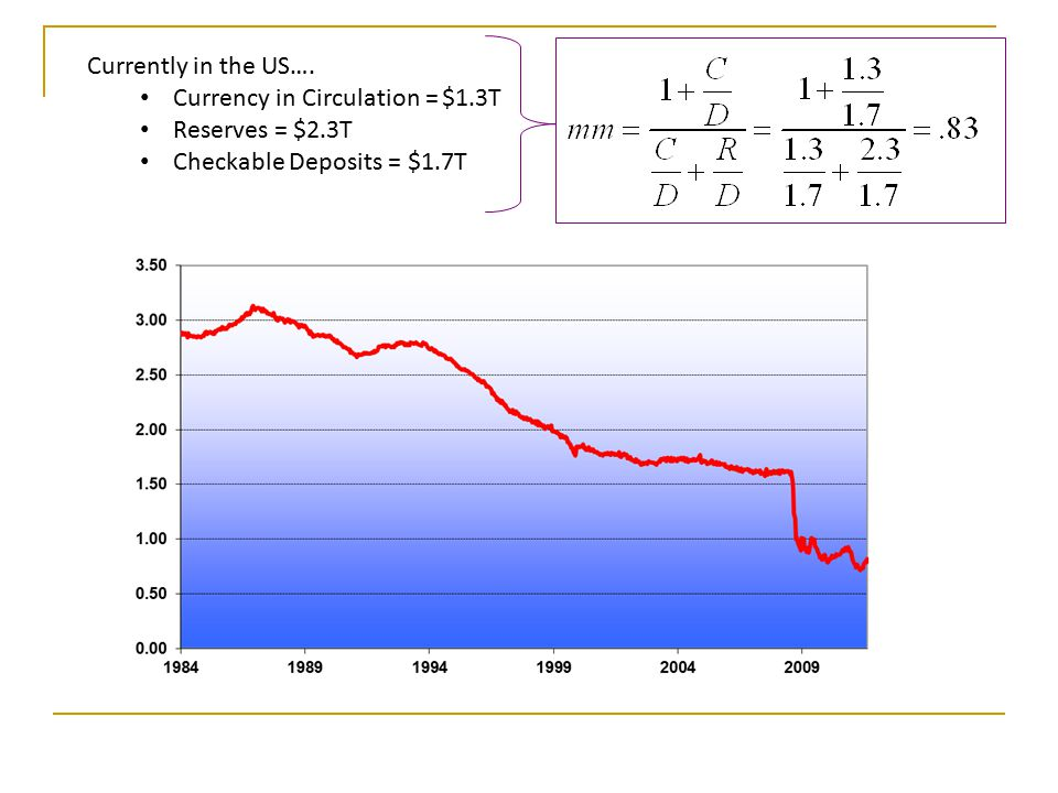 Currently in the US…. Currency in Circulation = $1.3T Reserves = $2.3T Checkable Deposits = $1.7T