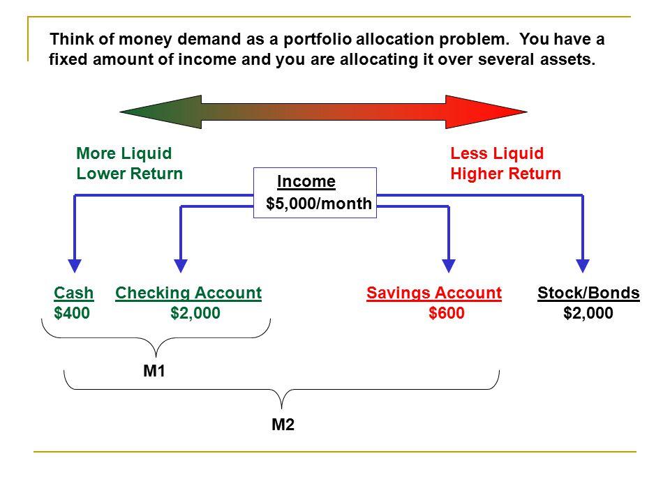 Think of money demand as a portfolio allocation problem