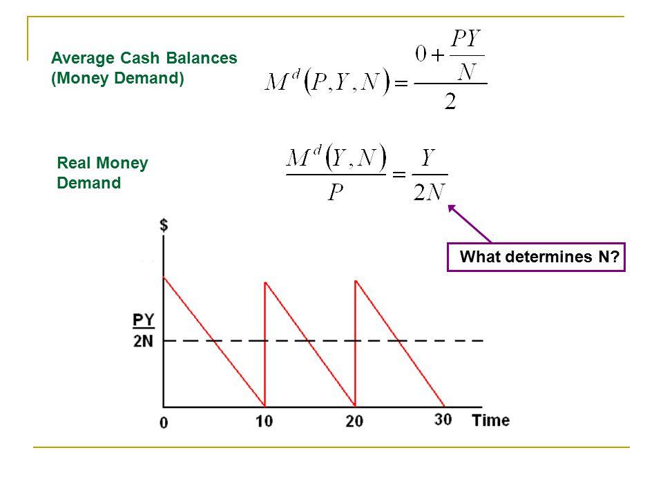 Average Cash Balances (Money Demand)