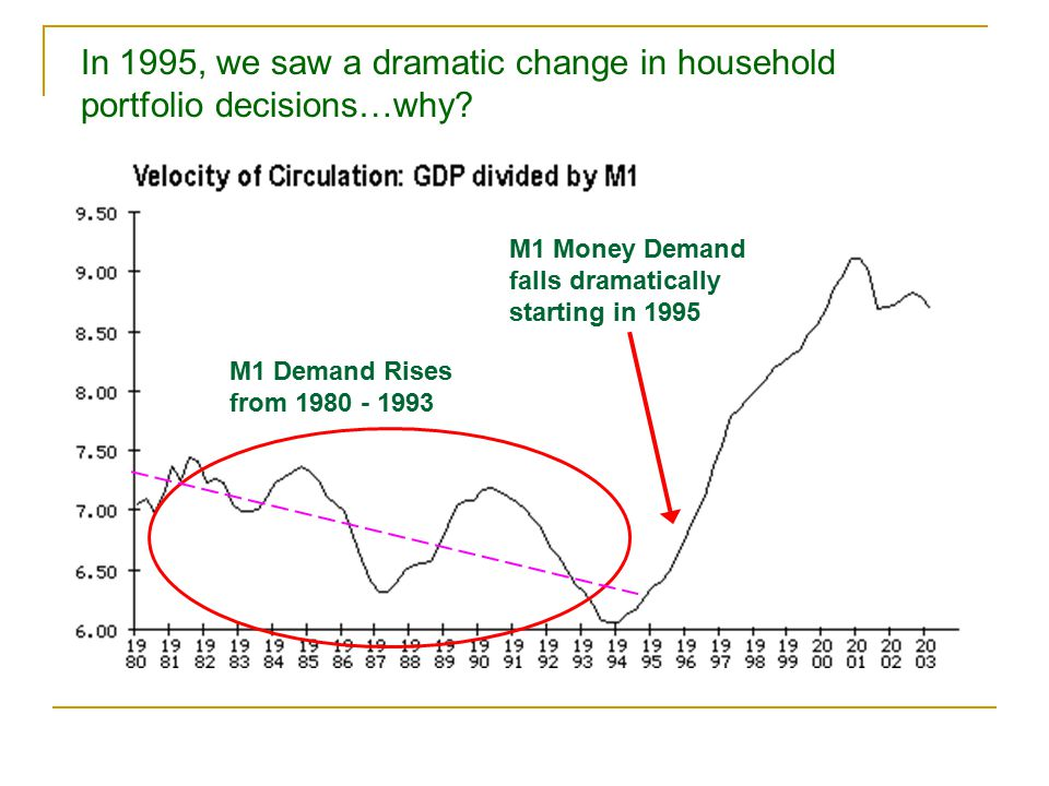 In 1995, we saw a dramatic change in household portfolio decisions…why