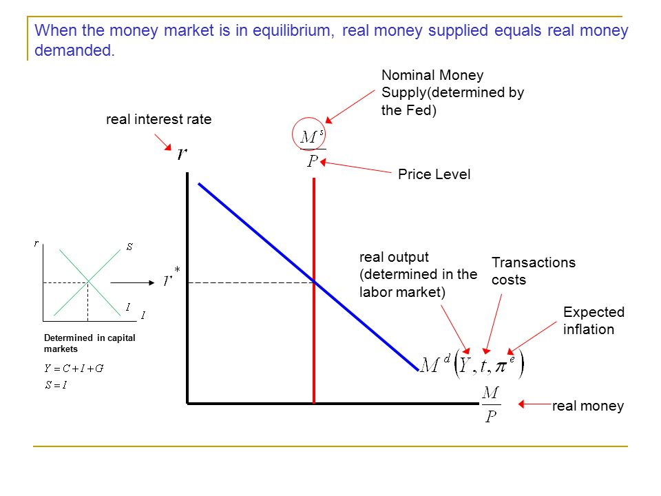 When the money market is in equilibrium, real money supplied equals real money demanded.