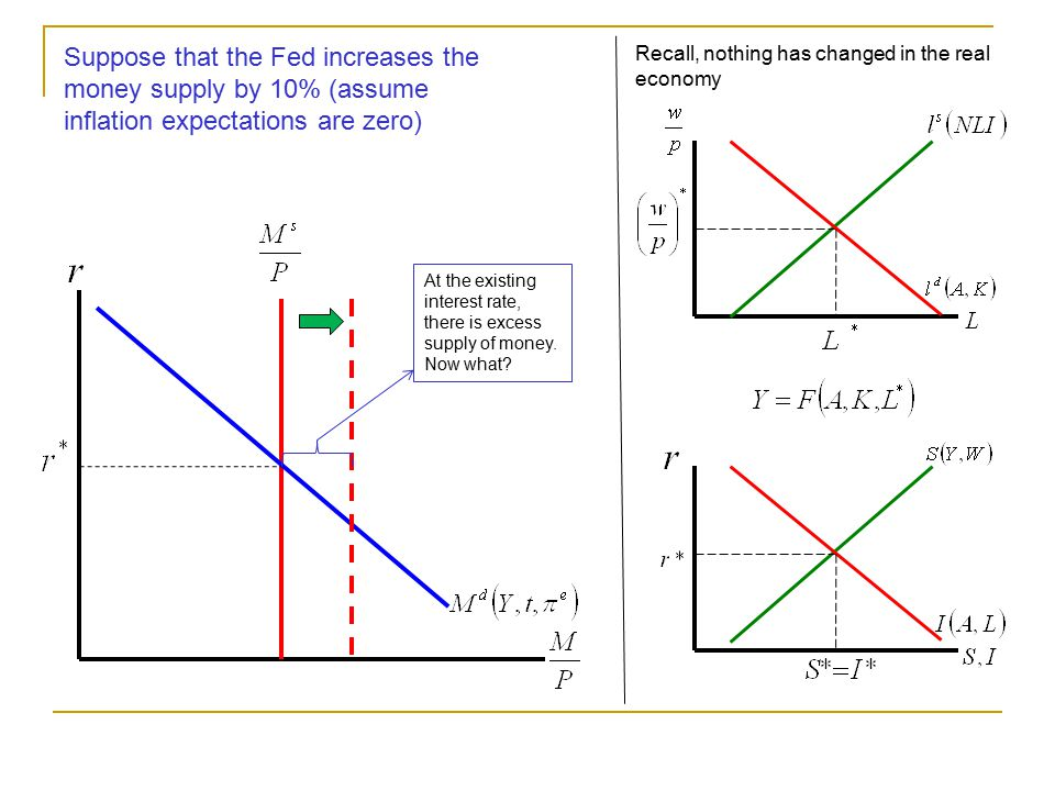 Suppose that the Fed increases the money supply by 10% (assume inflation expectations are zero)