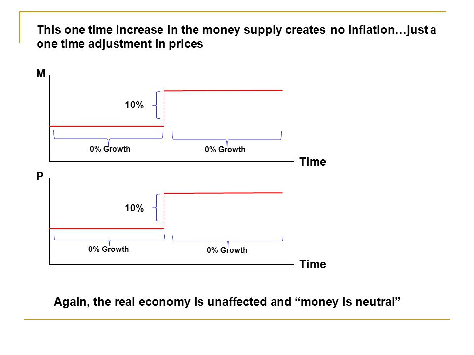 Again, the real economy is unaffected and money is neutral