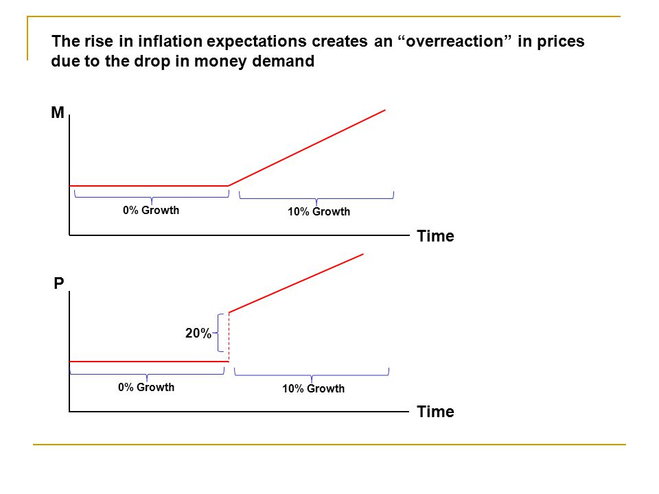 The rise in inflation expectations creates an overreaction in prices due to the drop in money demand