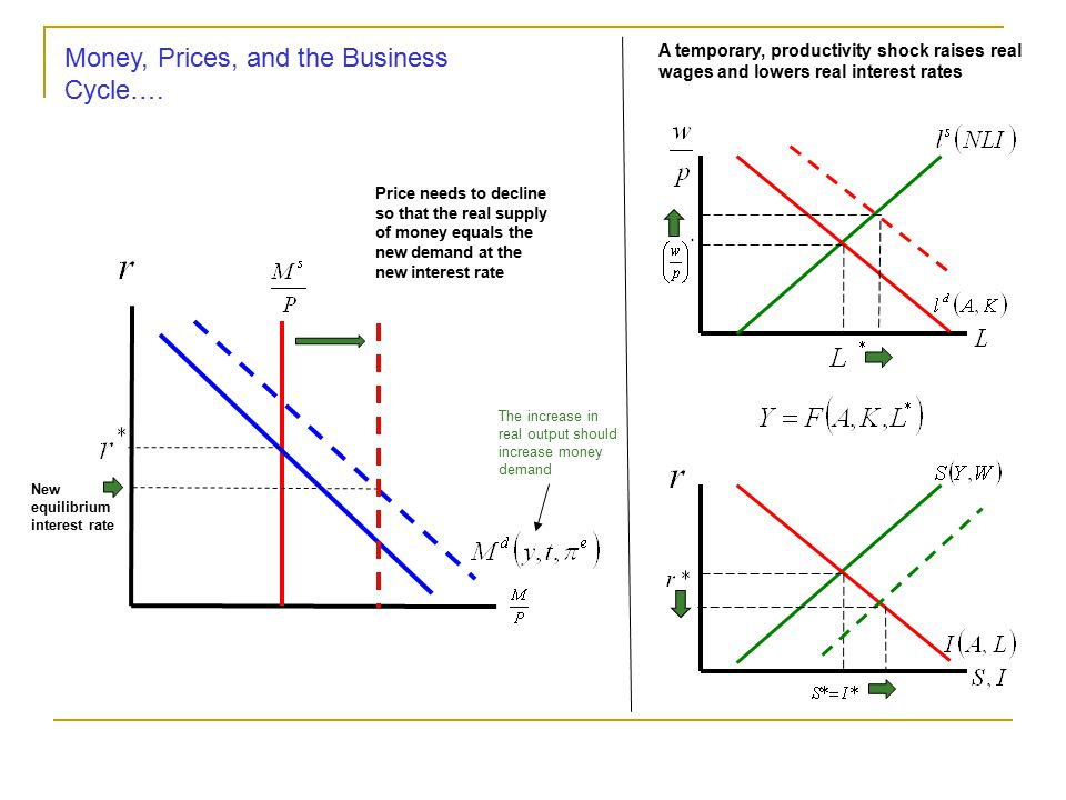 Money, Prices, and the Business Cycle….