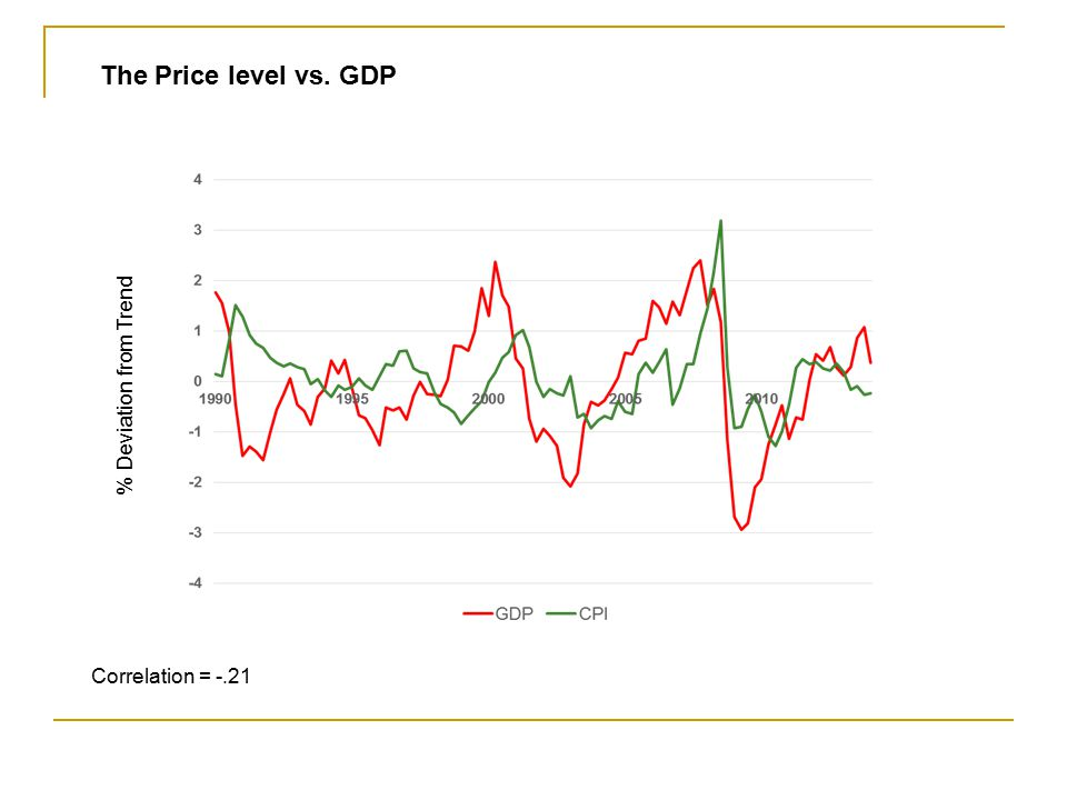 The Price level vs. GDP % Deviation from Trend Correlation = -.21