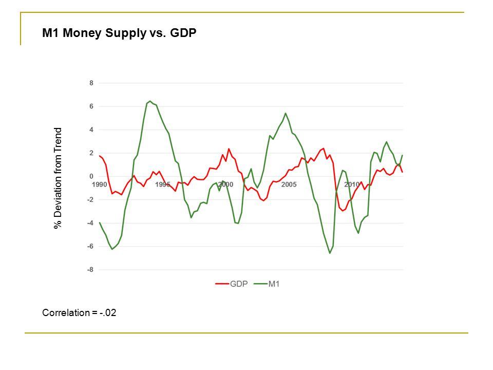 M1 Money Supply vs. GDP % Deviation from Trend Correlation = -.02
