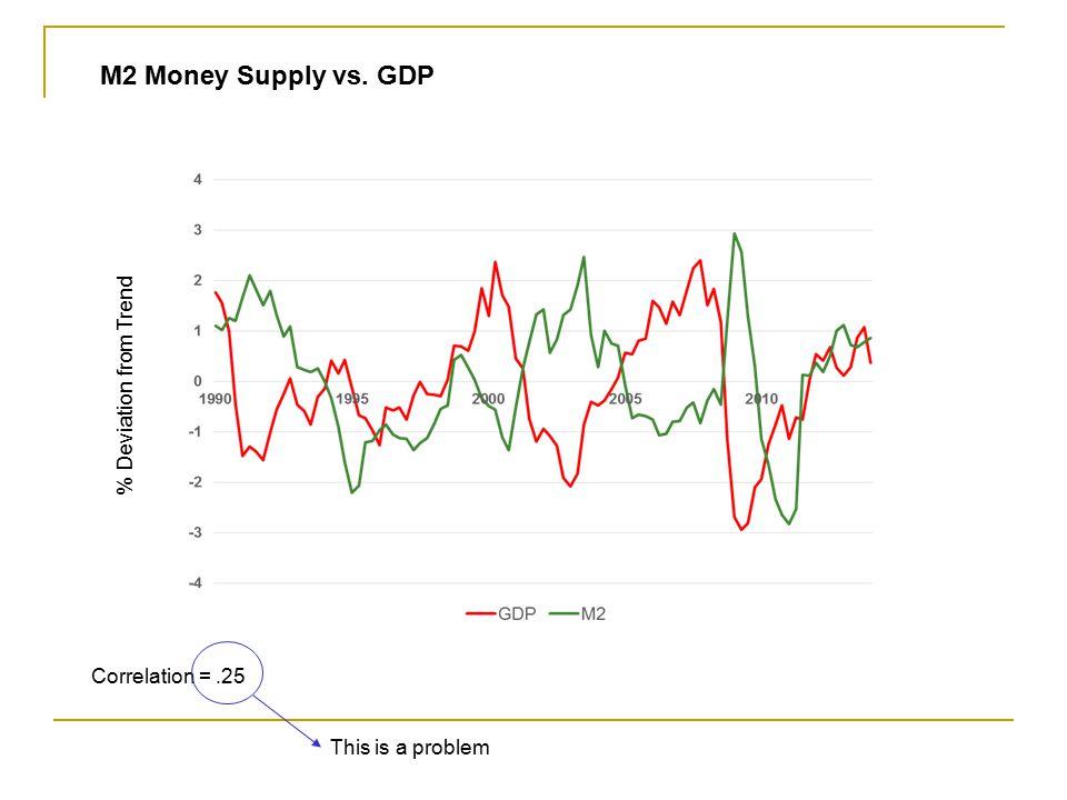 M2 Money Supply vs. GDP % Deviation from Trend Correlation = .25