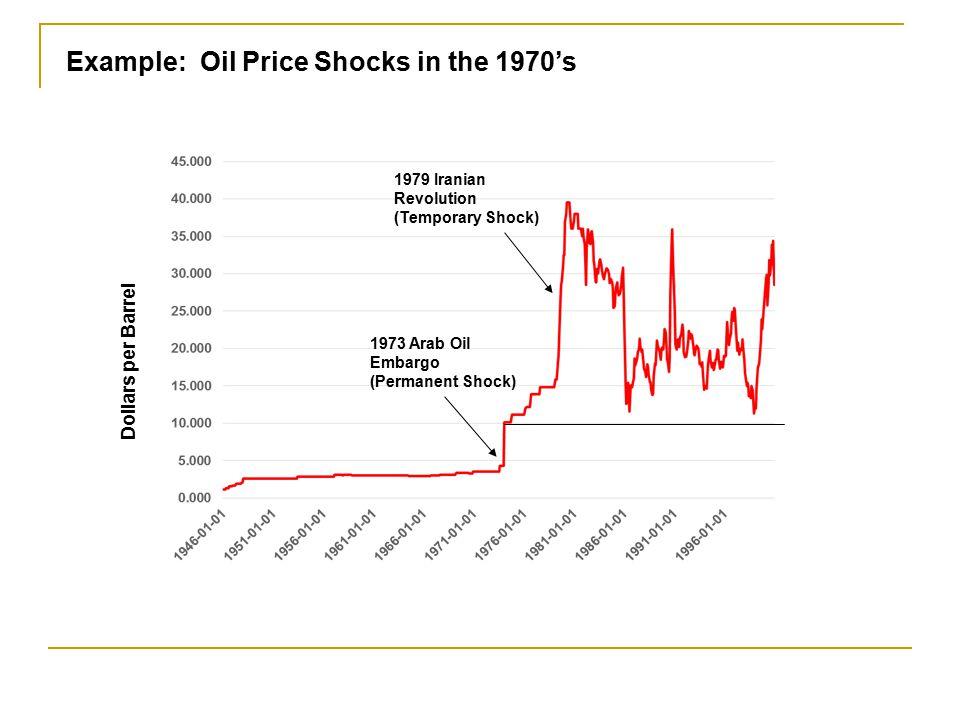 Example: Oil Price Shocks in the 1970's