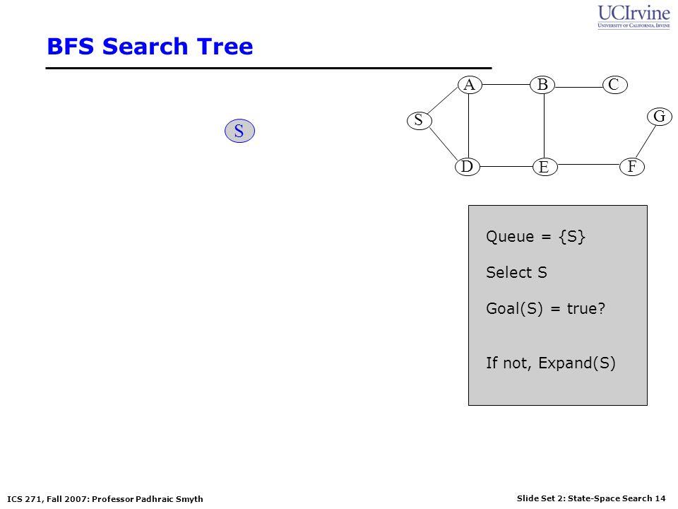 BFS Search Tree S S G A B D E C F Queue = {S} Select S Goal(S) = true
