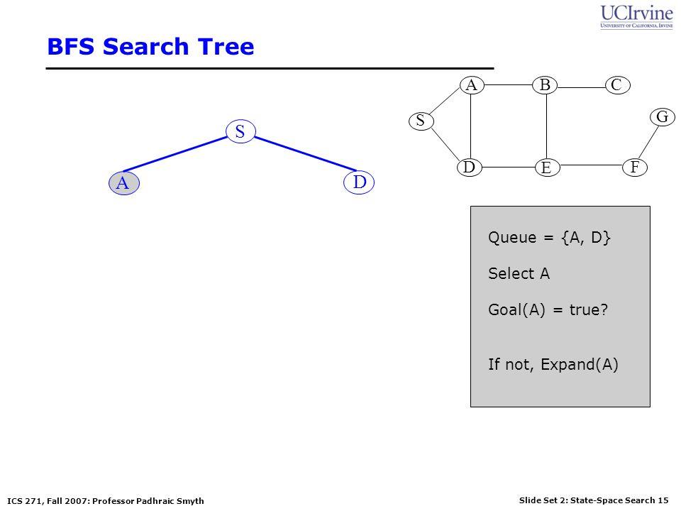 BFS Search Tree S A D S G A B D E C F Queue = {A, D} Select A