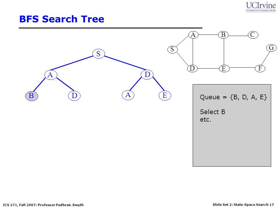 BFS Search Tree S A D B D A E S G A B D E C F Queue = {B, D, A, E}