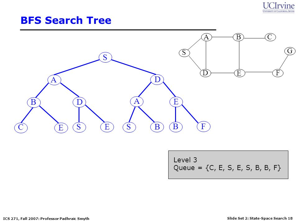 BFS Search Tree S A D B D A E C E S E S B B F S G A B D E C F Level 3