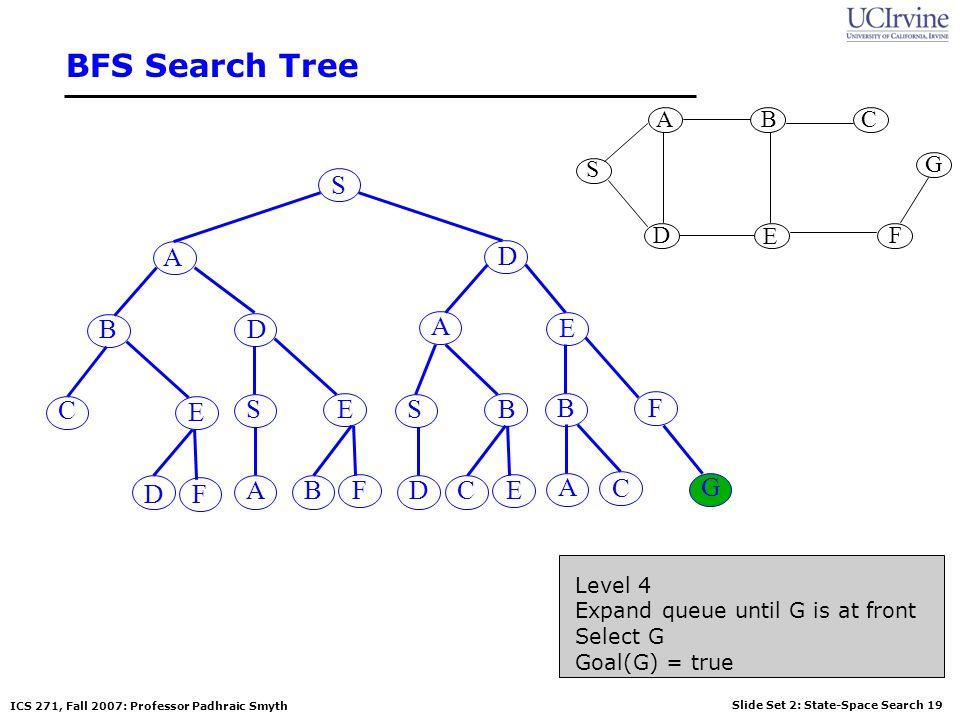 BFS Search Tree S A D B D A E C E S E S B B F D F A B F D C E A C G S