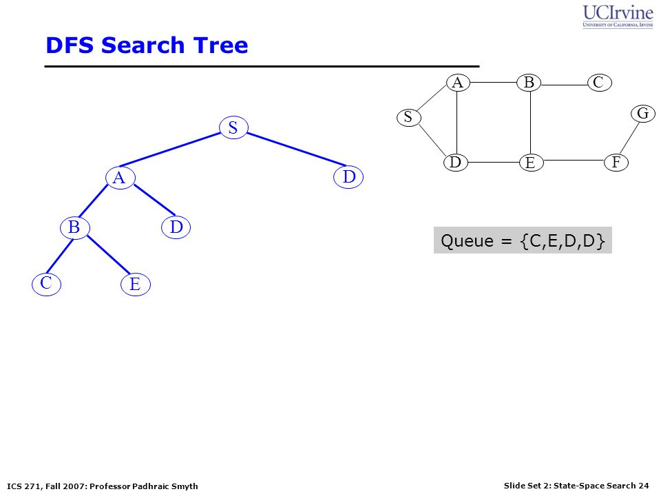 DFS Search Tree S G A B D E C F S A D B D Queue = {C,E,D,D} C E