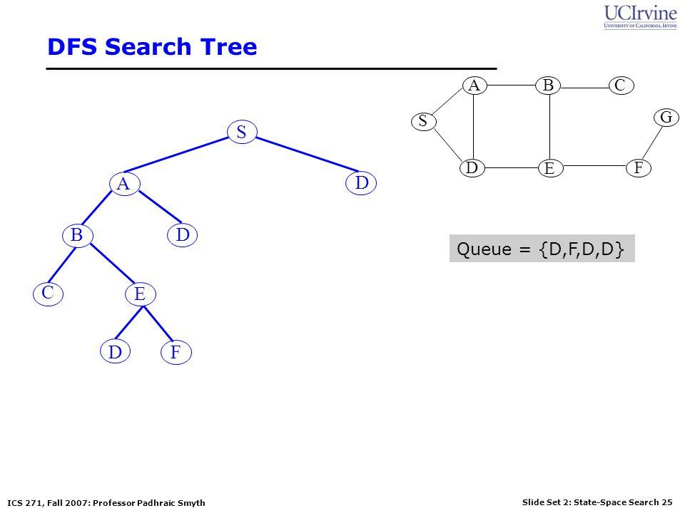 DFS Search Tree S G A B D E C F S A D B D Queue = {D,F,D,D} C E D F