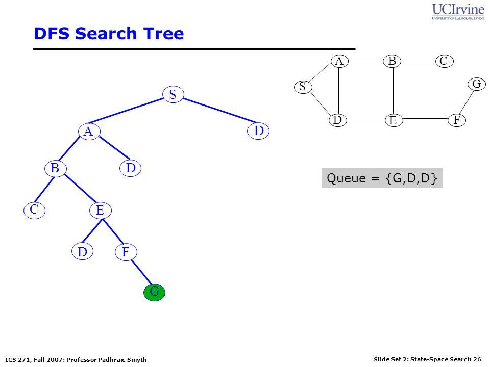 DFS Search Tree S G A B D E C F S A D B D Queue = {G,D,D} C E D F G