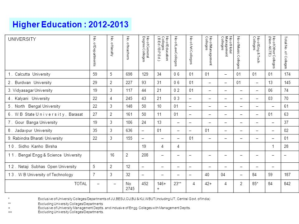 Higher Education : 2012-2013 UNIVERSITY 1 . Calcutta University 59 5