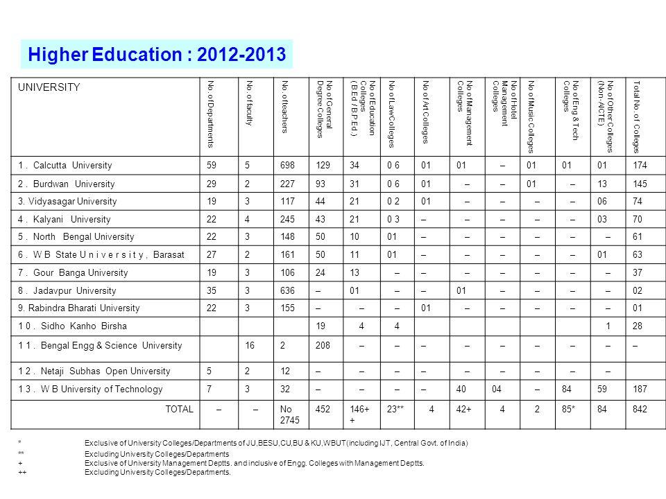Higher Education : 2012-2013 UNIVERSITY 1 . Calcutta University 59 5