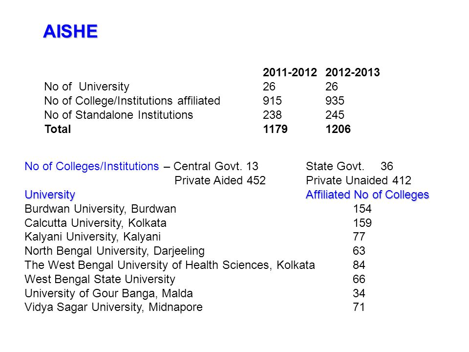 AISHE 2011-2012 2012-2013 No of University 26 26