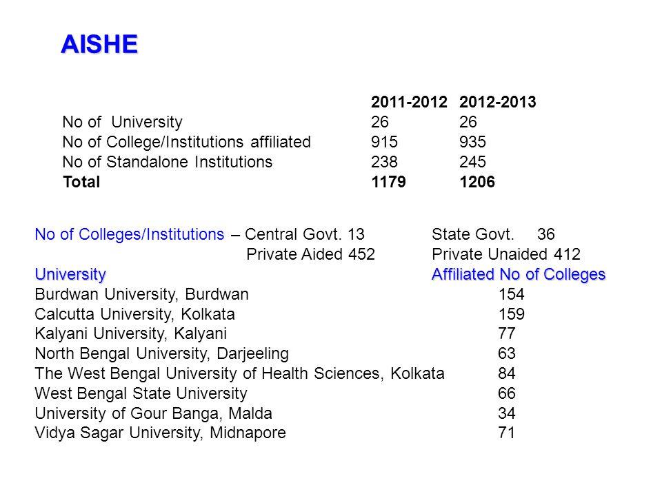 AISHE 2011-2012 2012-2013 No of University 26 26