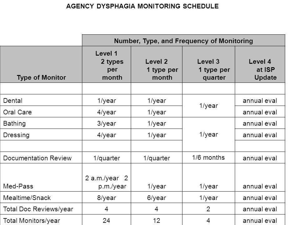 AGENCY DYSPHAGIA MONITORING SCHEDULE