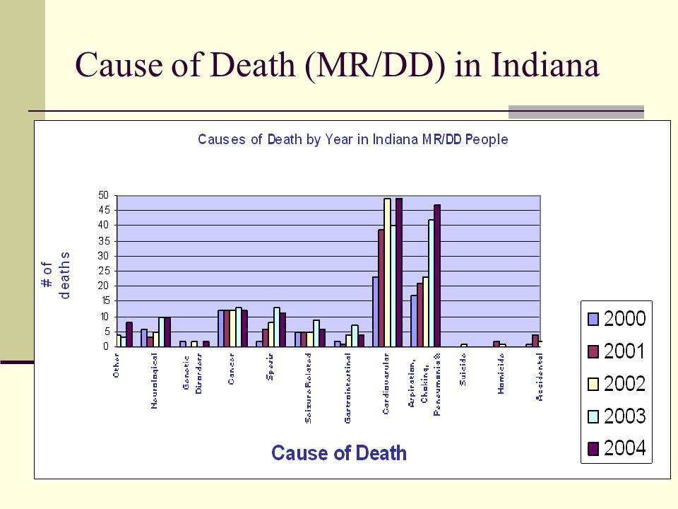 Cause of Death (MR/DD) in Indiana