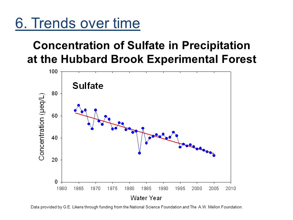 6. Trends over time Concentration of Sulfate in Precipitation at the Hubbard Brook Experimental Forest.