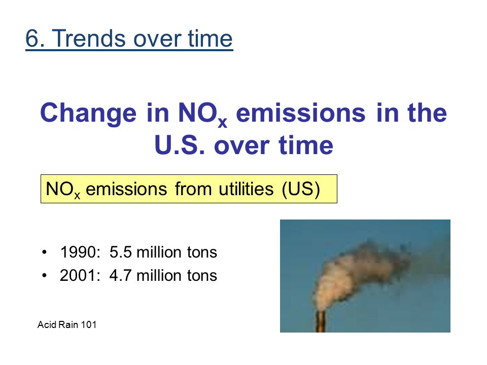 Change in NOx emissions in the U.S. over time