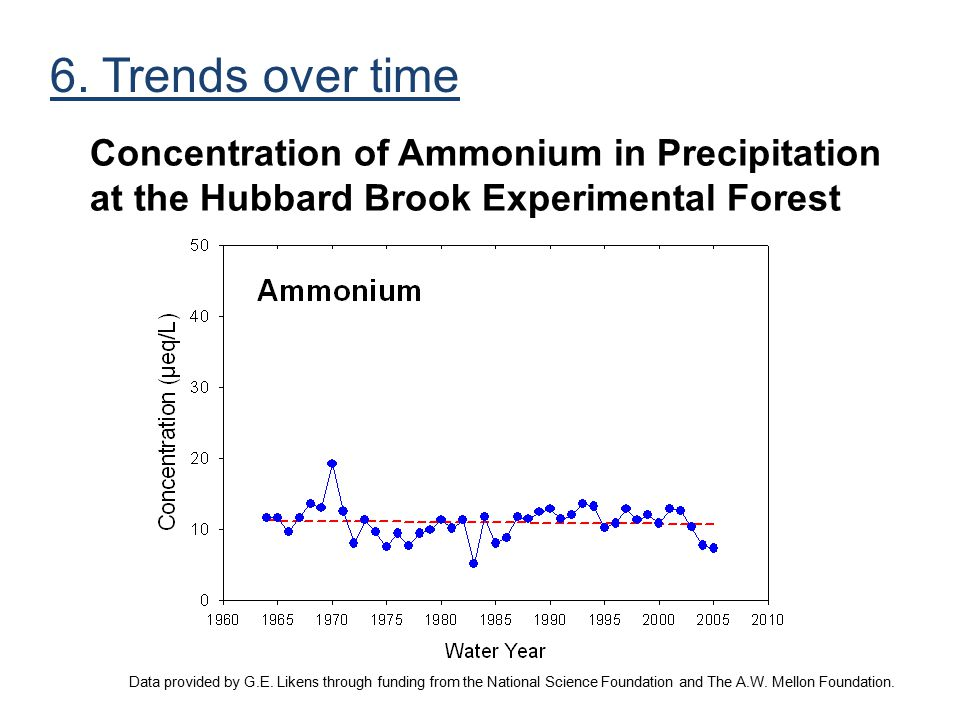6. Trends over time Concentration of Ammonium in Precipitation at the Hubbard Brook Experimental Forest.