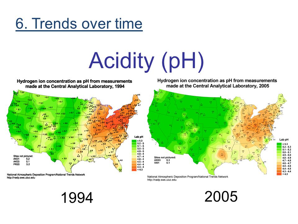 6. Trends over time Acidity (pH) 1994 2005