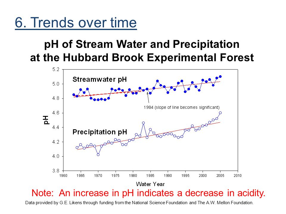 6. Trends over time pH of Stream Water and Precipitation at the Hubbard Brook Experimental Forest.