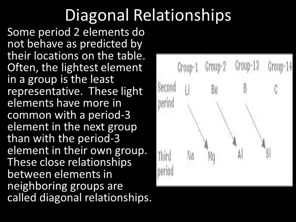 Diagonal Relationships