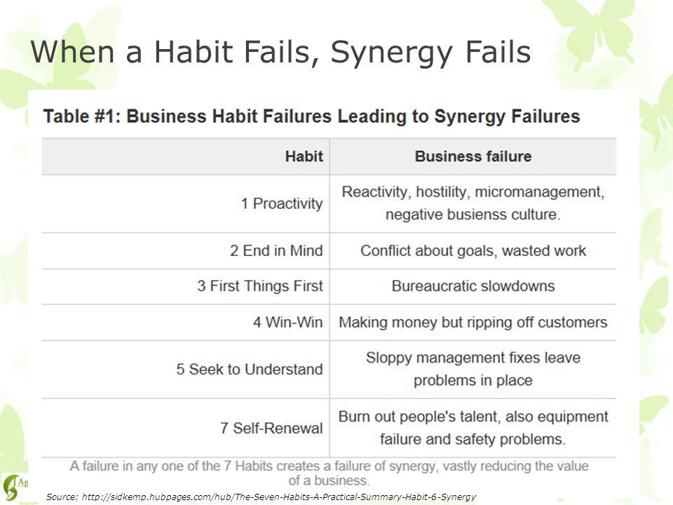 When a Habit Fails, Synergy Fails