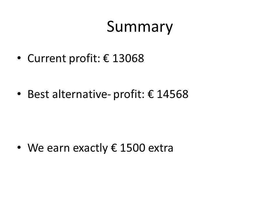Summary Current profit: € 13068 Best alternative- profit: € 14568
