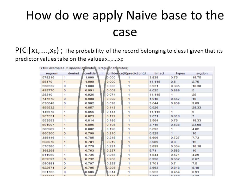 How do we apply Naive base to the case