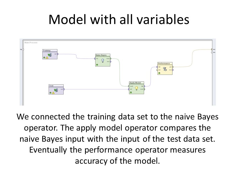 Model with all variables