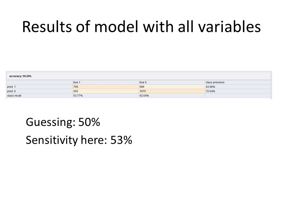 Results of model with all variables