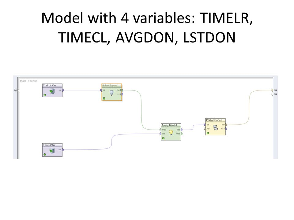 Model with 4 variables: TIMELR, TIMECL, AVGDON, LSTDON