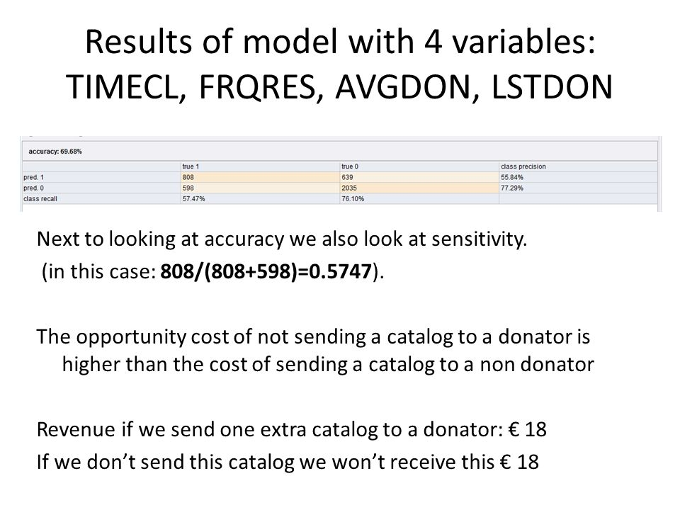 Results of model with 4 variables: TIMECL, FRQRES, AVGDON, LSTDON