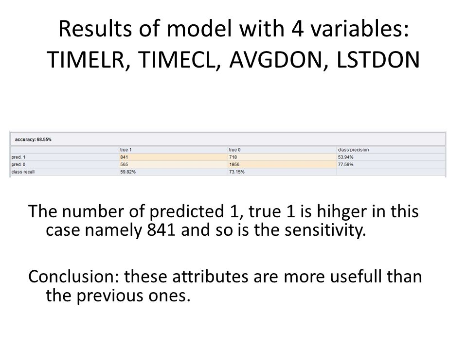 Results of model with 4 variables: TIMELR, TIMECL, AVGDON, LSTDON