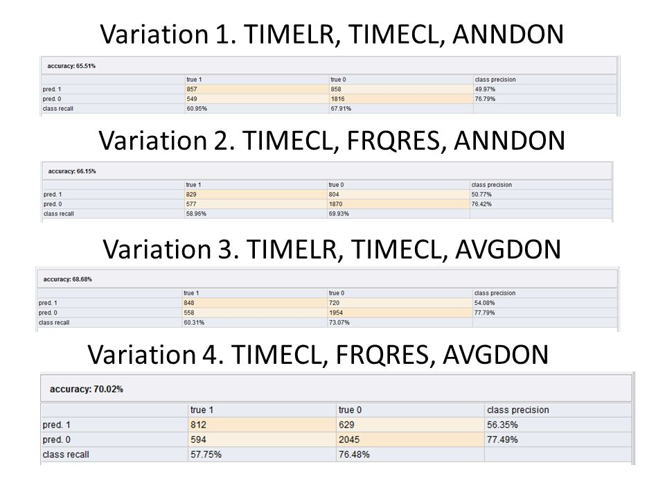 Variation 1. TIMELR, TIMECL, ANNDON