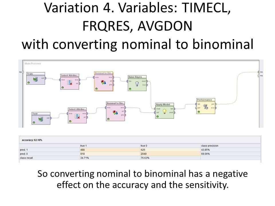 Variation 4. Variables: TIMECL, FRQRES, AVGDON with converting nominal to binominal